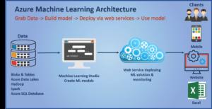 Azure ML Studio